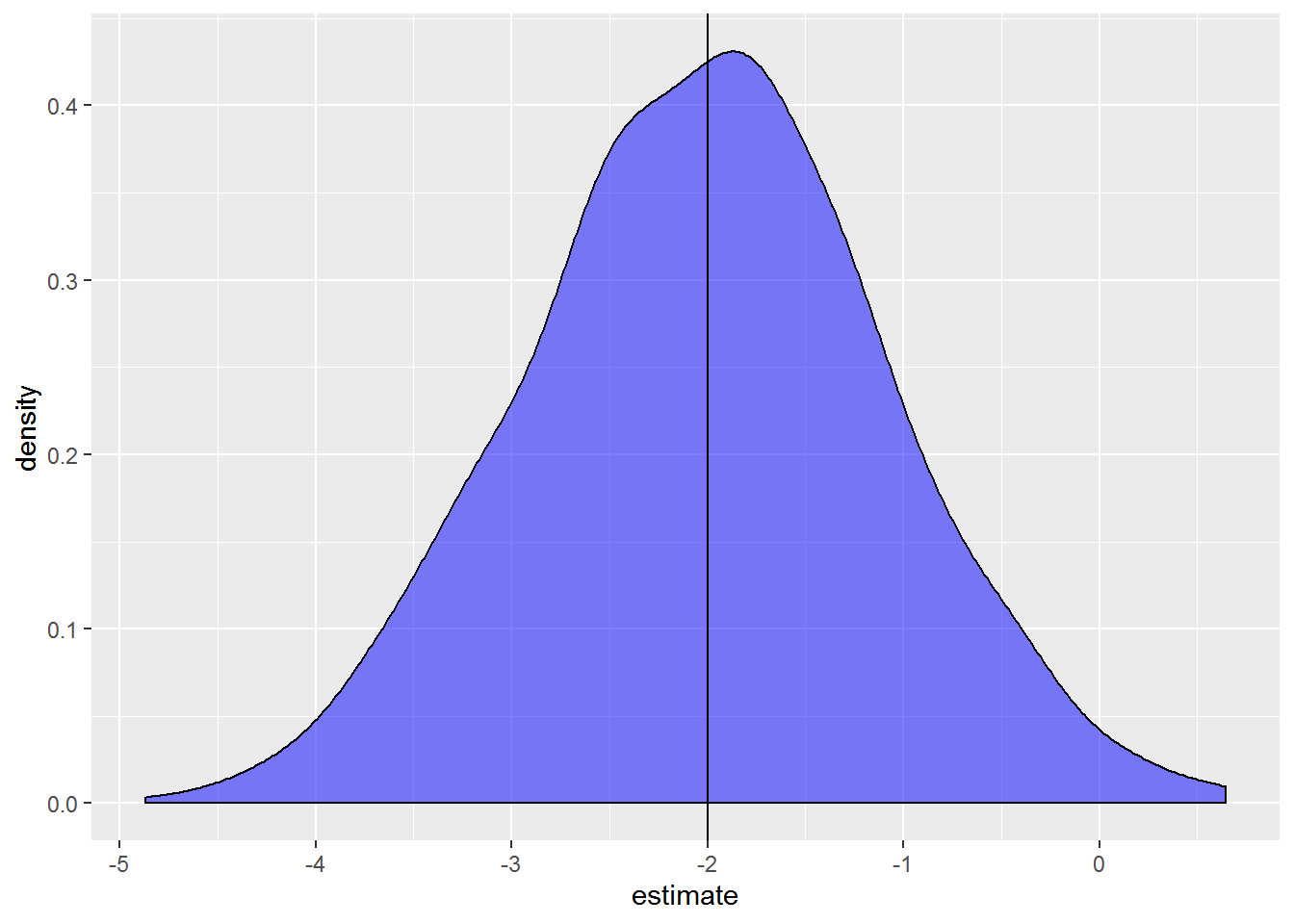 Simulate! Simulate! - Part 1: A linear model