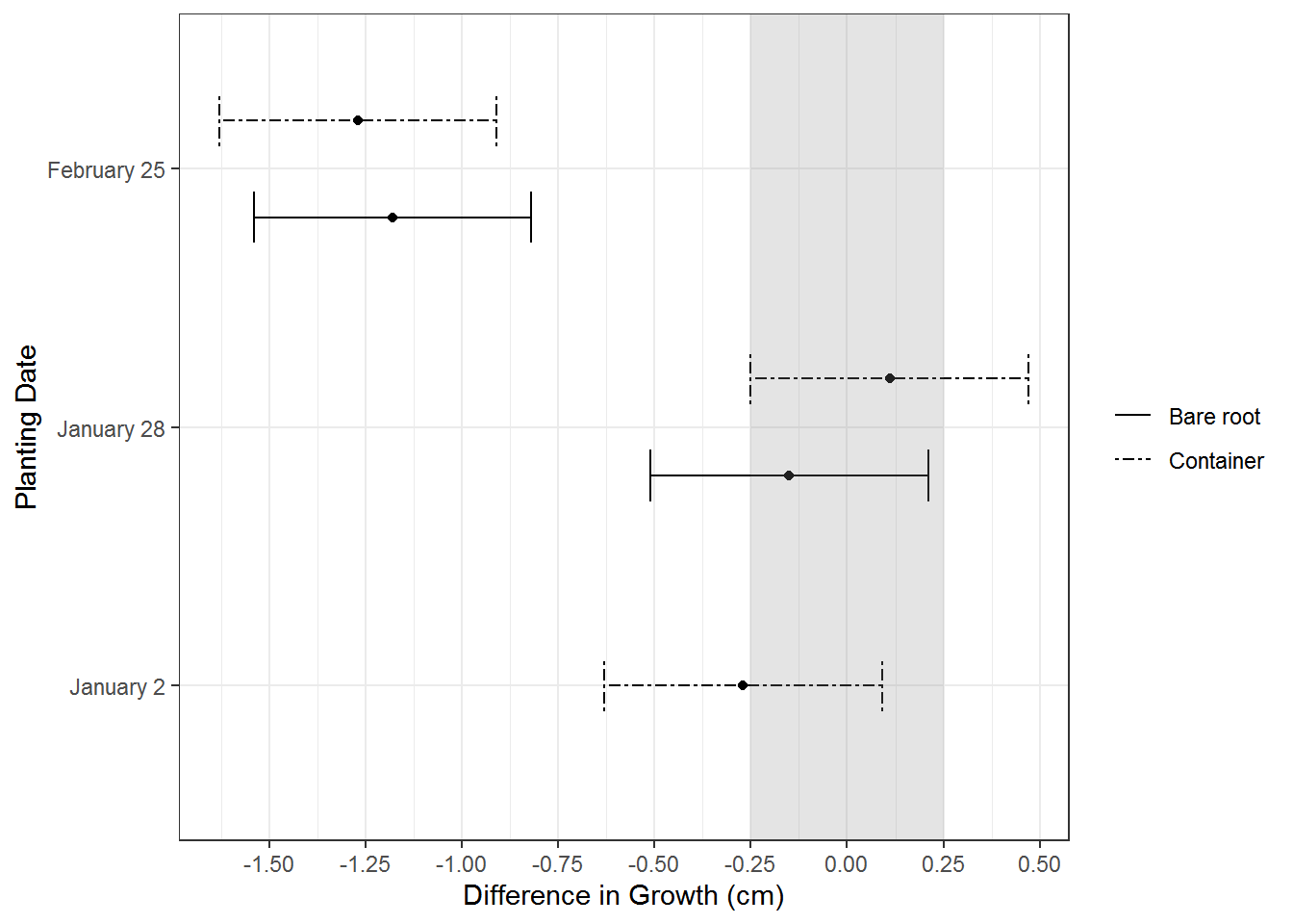 Reversing the order of a ggplot2 legend
