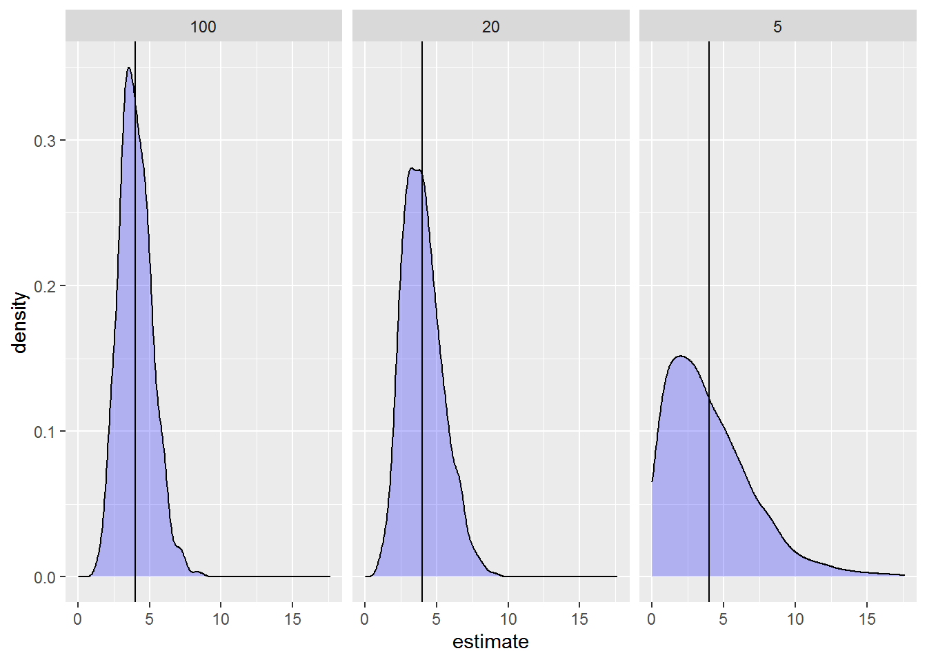 Simulate! Simulate! - Part 2: A linear mixed model
