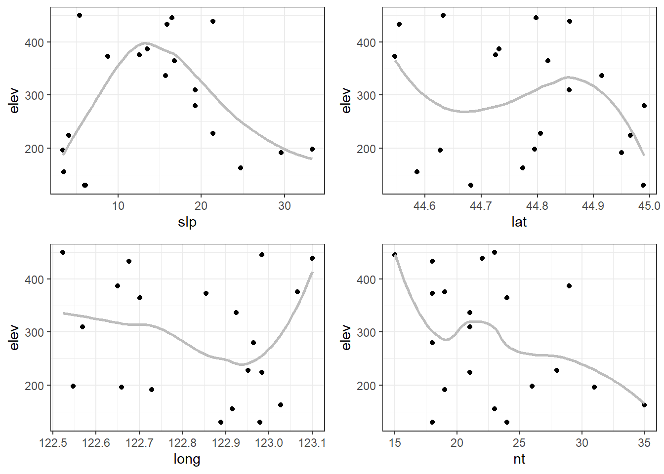 Automating exploratory plots with ggplot2 and purrr