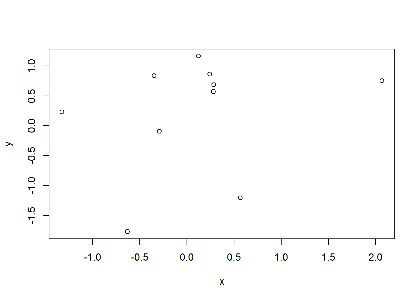 Getting started simulating data in R: some helpful functions