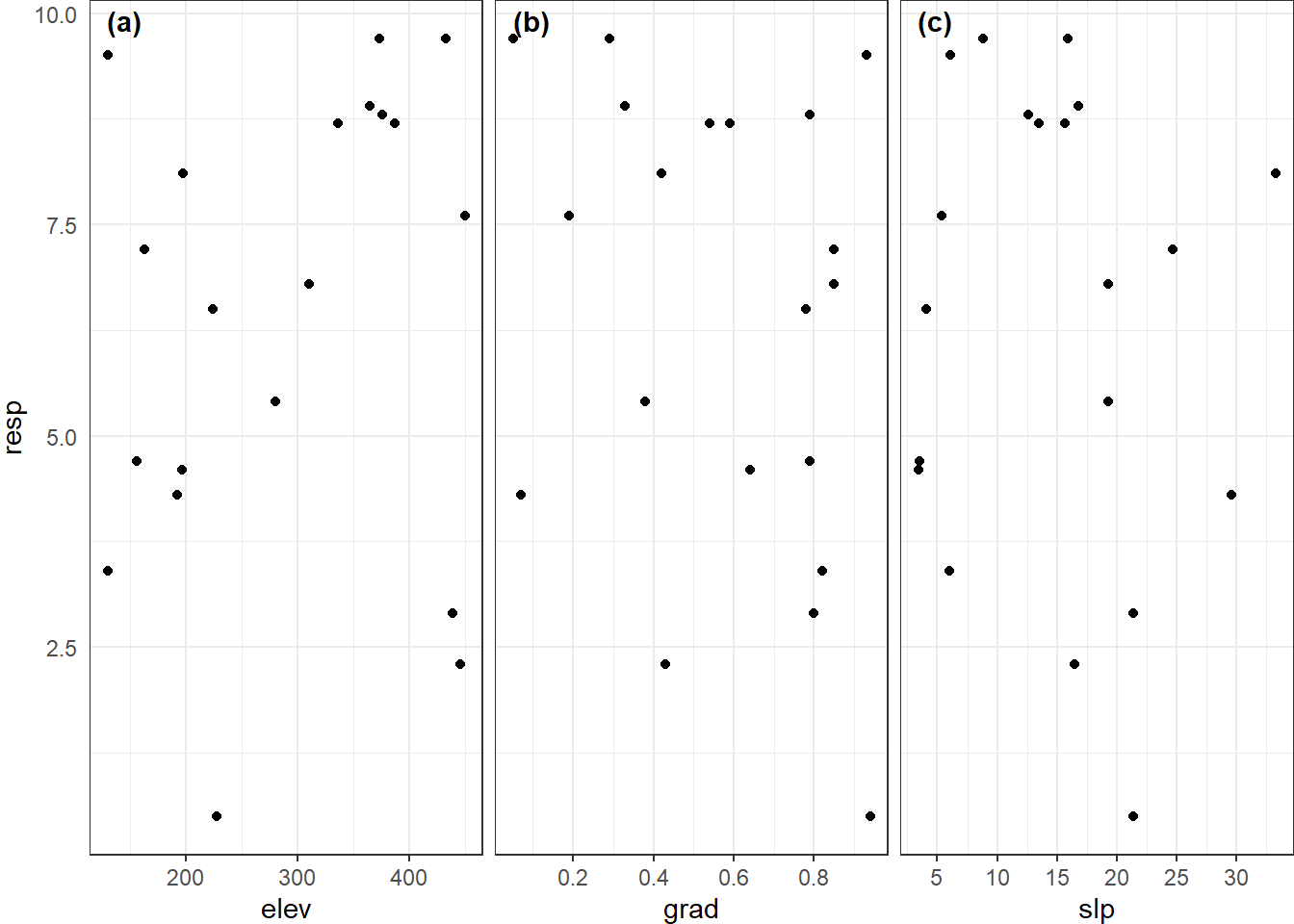 The small multiples plot: how to combine ggplot2 plots with